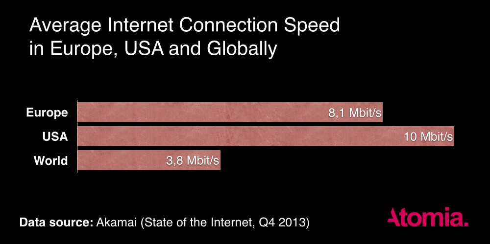 The Real Connection Speeds for Internet Users in Europe