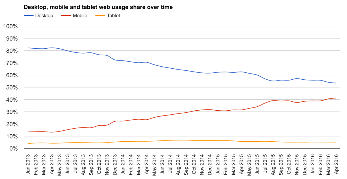 Desktop, mobile, and tablet web usage over time