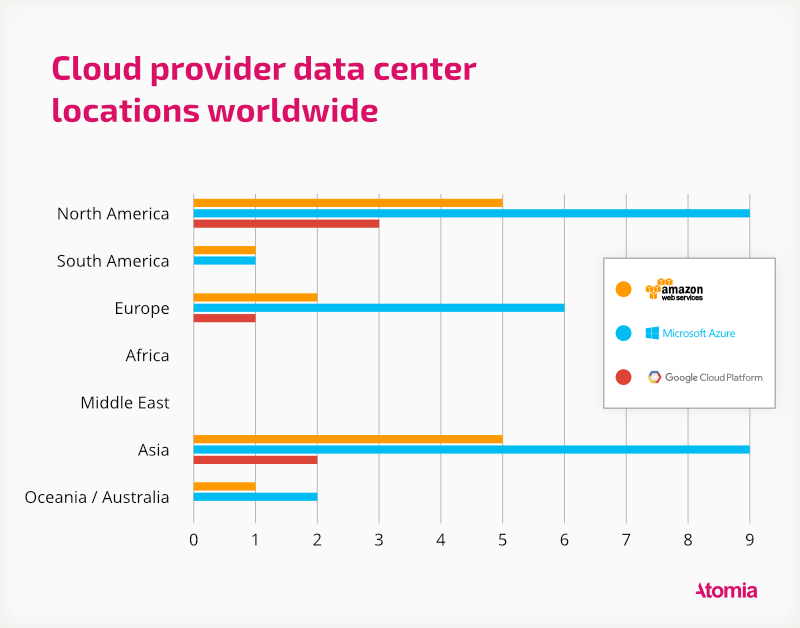 Cloud provider data center locations by region